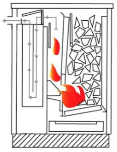 Schéma odhořívacího kotle