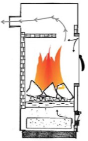 Schéma lokálního topidla